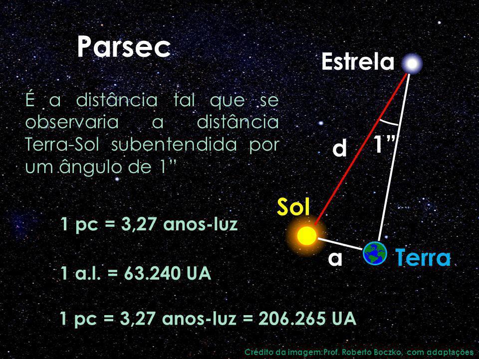 Parsec 1 pc = 3,27 anos-luz É a distância tal que se observaria a distância Terra-Sol subentendida por um ângulo de 1 1 pc = 3,27 anos-luz = 206.265 U