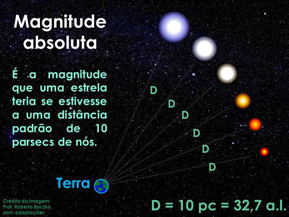 Magnitude absoluta D D D D D D D = 10 pc = 32,7 a.l. É a magnitude que uma estrela teria se estivesse a uma distância padrão de 10 parsecs de nós. Cré