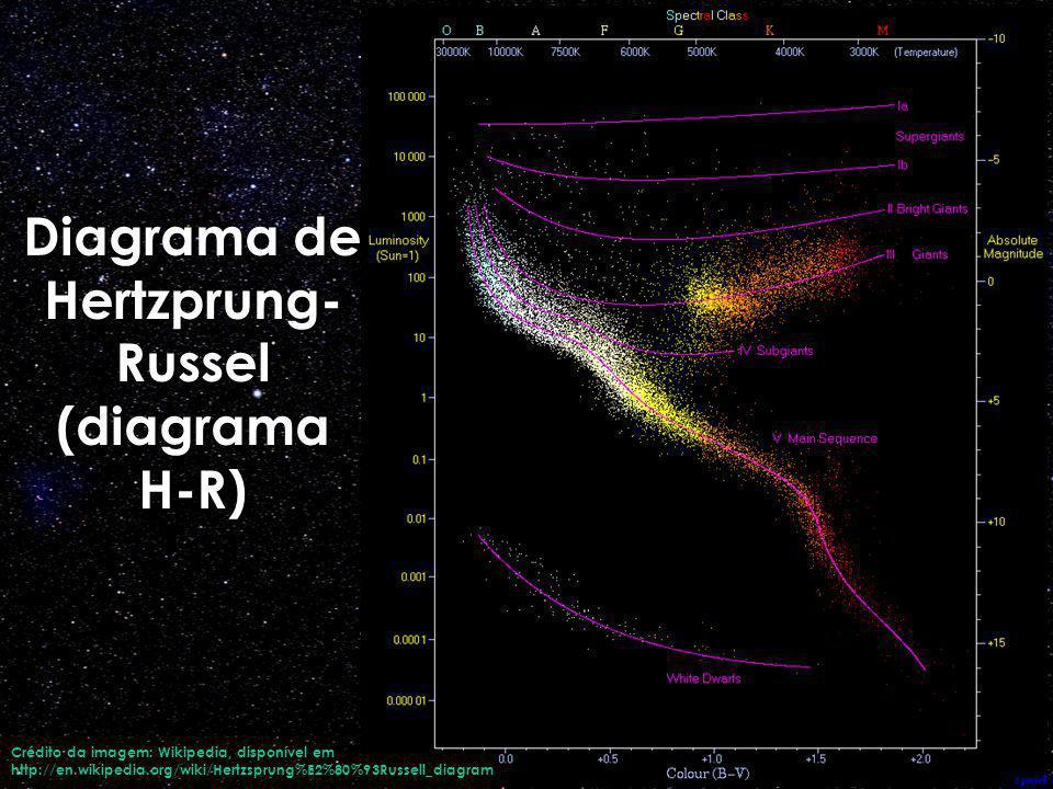 Diagrama de Hertzprung- Russel (diagrama H-R) Crédito da imagem: Wikipedia, disponível em http://en.wikipedia.org/wiki/Hertzsprung%E2%80%93Russell_dia