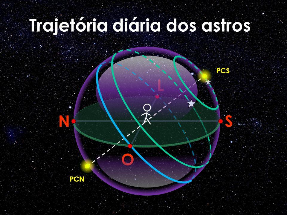 O N L S PCS PCN Trajetória diária dos astros