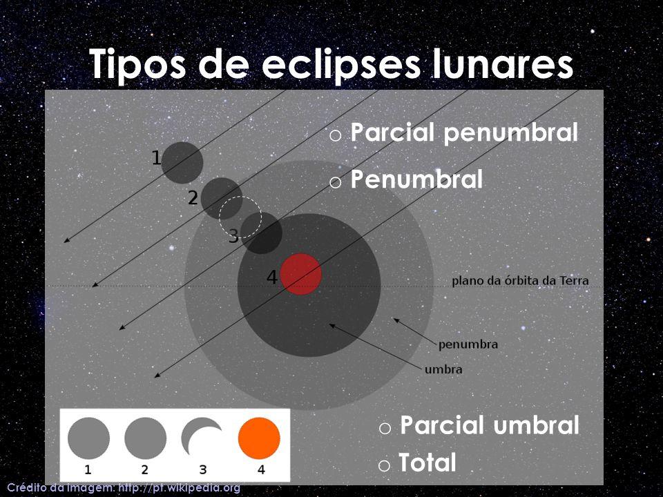 Tipos de eclipses lunares Crédito da imagem: http://pt.wikipedia.org o Penumbral o Parcial penumbral o Parcial umbral o Total