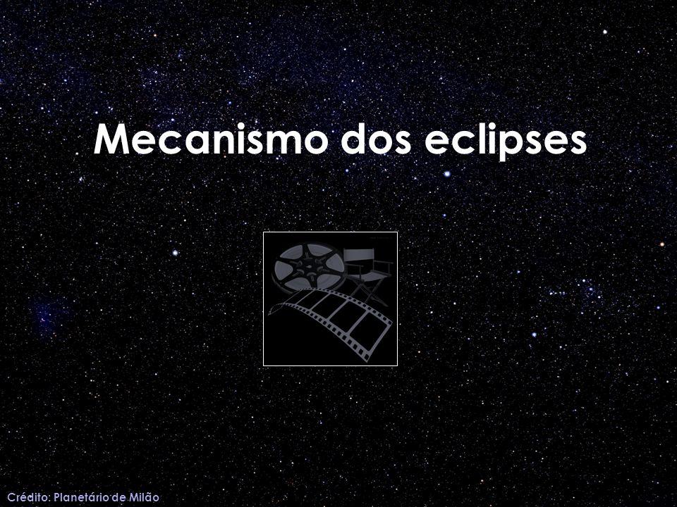 Mecanismo dos eclipses Crédito: Planetário de Milão