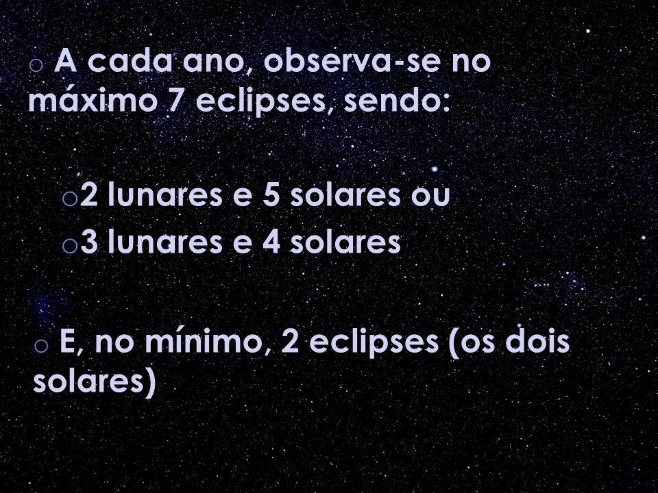 o A cada ano, observa-se no máximo 7 eclipses, sendo: o 2 lunares e 5 solares ou o 3 lunares e 4 solares o E, no mínimo, 2 eclipses (os dois solares)