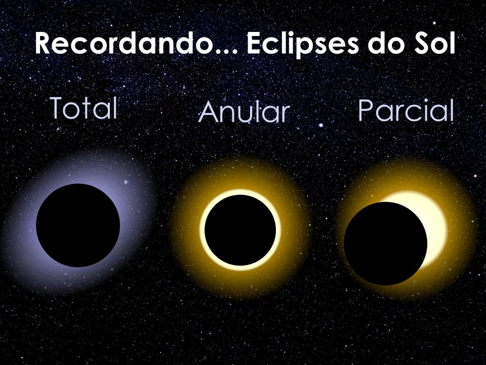 Recordando... Eclipses do Sol Total Parcial Anular