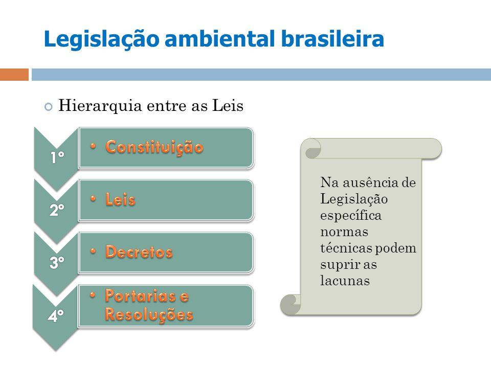 Legislação ambiental brasileira Hierarquia entre as Leis Na ausência de Legislação específica normas técnicas podem suprir as lacunas