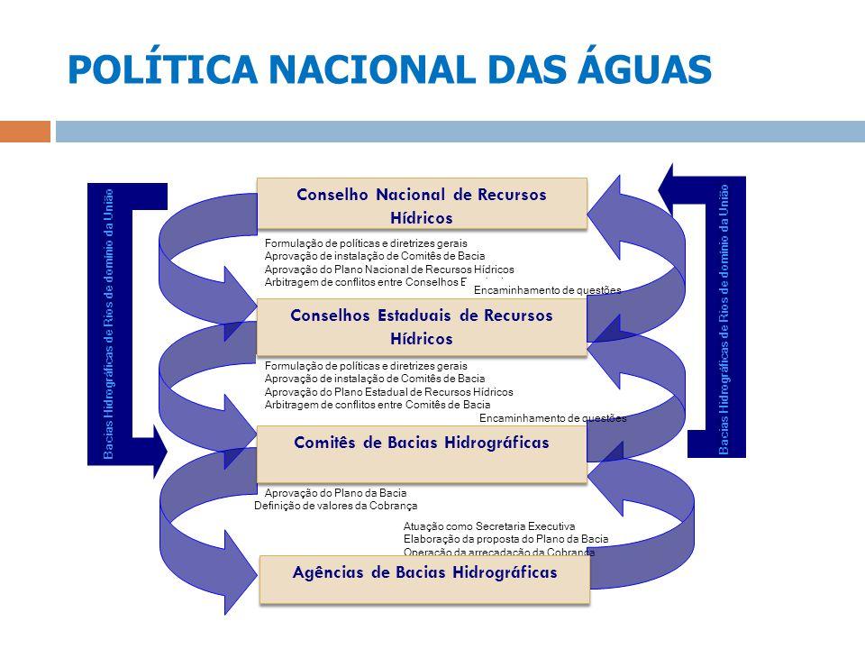 POLÍTICA NACIONAL DAS ÁGUAS Formulação de políticas e diretrizes gerais Aprovação de instalação de Comitês de Bacia Aprovação do Plano Nacional de Rec