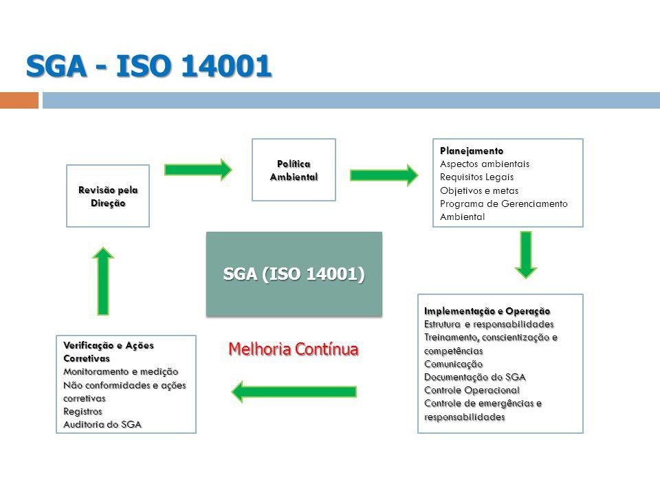 SGA - ISO 14001 Revisão pela Direção Política Ambiental Planejamento Aspectos ambientais Requisitos Legais Objetivos e metas Programa de Gerenciamento