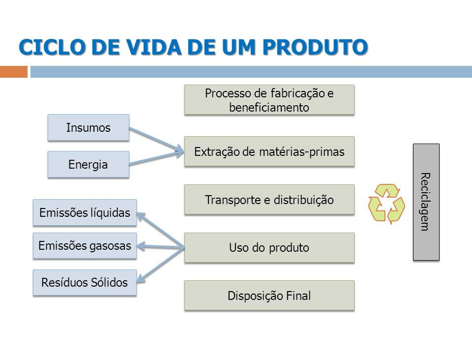 CICLO DE VIDA DE UM PRODUTO Processo de fabricação e beneficiamento Extração de matérias-primas Transporte e distribuição Uso do produto Disposição Fi