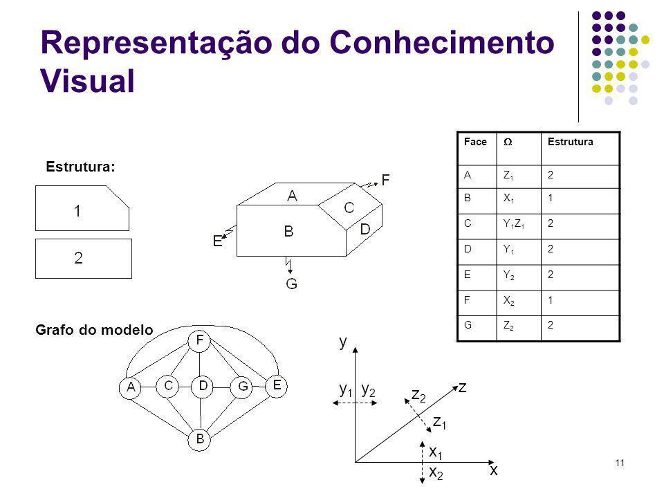11 Representação do Conhecimento Visual Face Estrutura AZ1Z1 2 BX1X1 1 CY1Z1Y1Z1 2 DY1Y1 2 EY2Y2 2 FX2X2 1 GZ2Z2 2 Estrutura: Grafo do modelo x1x1 x2x