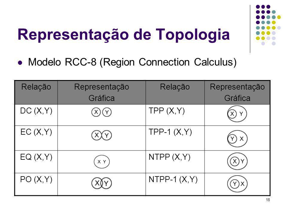 18 Representação de Topologia Modelo RCC-8 (Region Connection Calculus) RelaçãoRepresentação Gráfica RelaçãoRepresentação Gráfica DC (X,Y)TPP (X,Y) EC