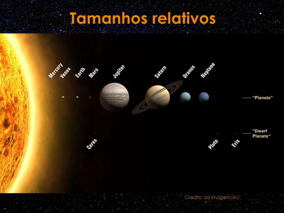 Tamanhos relativos Crédito da imagem:IAU