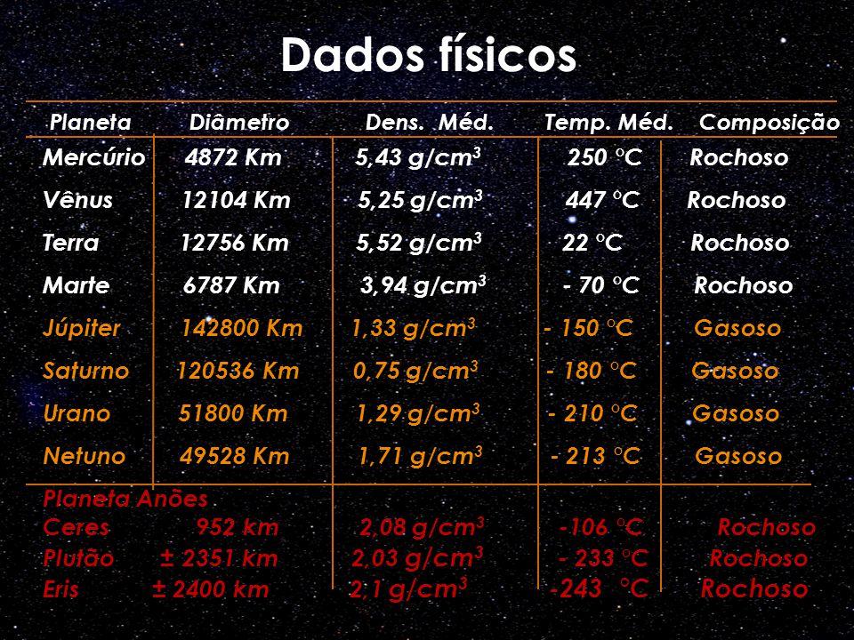 Mercúrio 4872 Km 5,43 g/cm 3 250 °C Rochoso Vênus 12104 Km 5,25 g/cm 3 447 °C Rochoso Terra 12756 Km 5,52 g/cm 3 22 °C Rochoso Marte 6787 Km 3,94 g/cm