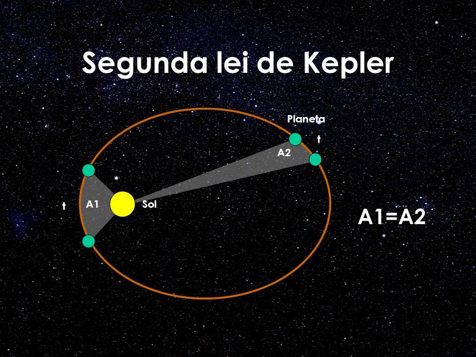 Segunda lei de Kepler Planeta SolA1 A2 A1=A2 t t
