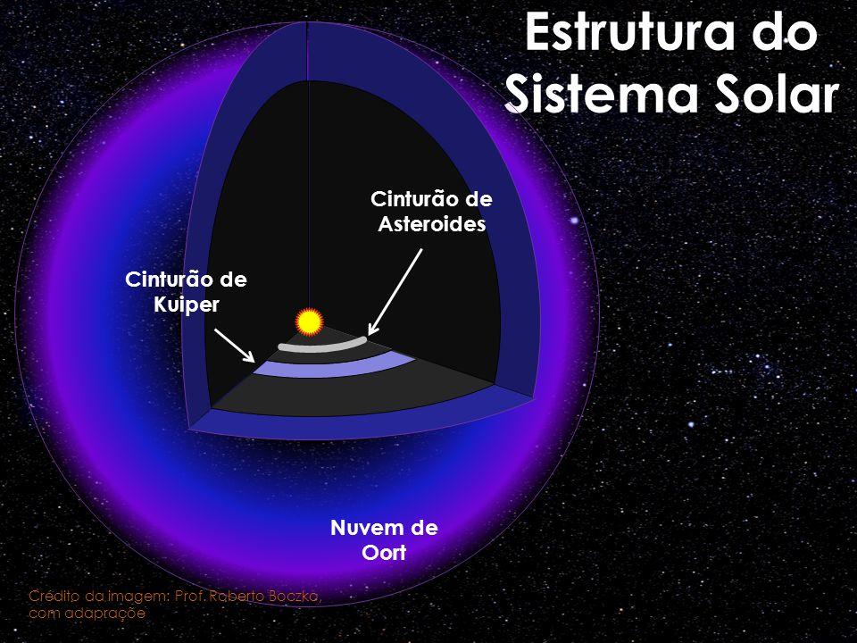 Estrutura do Sistema Solar Cinturão de Asteroides Cinturão de Kuiper Nuvem de Oort Crédito da imagem: Prof. Roberto Boczko, com adapraçõe