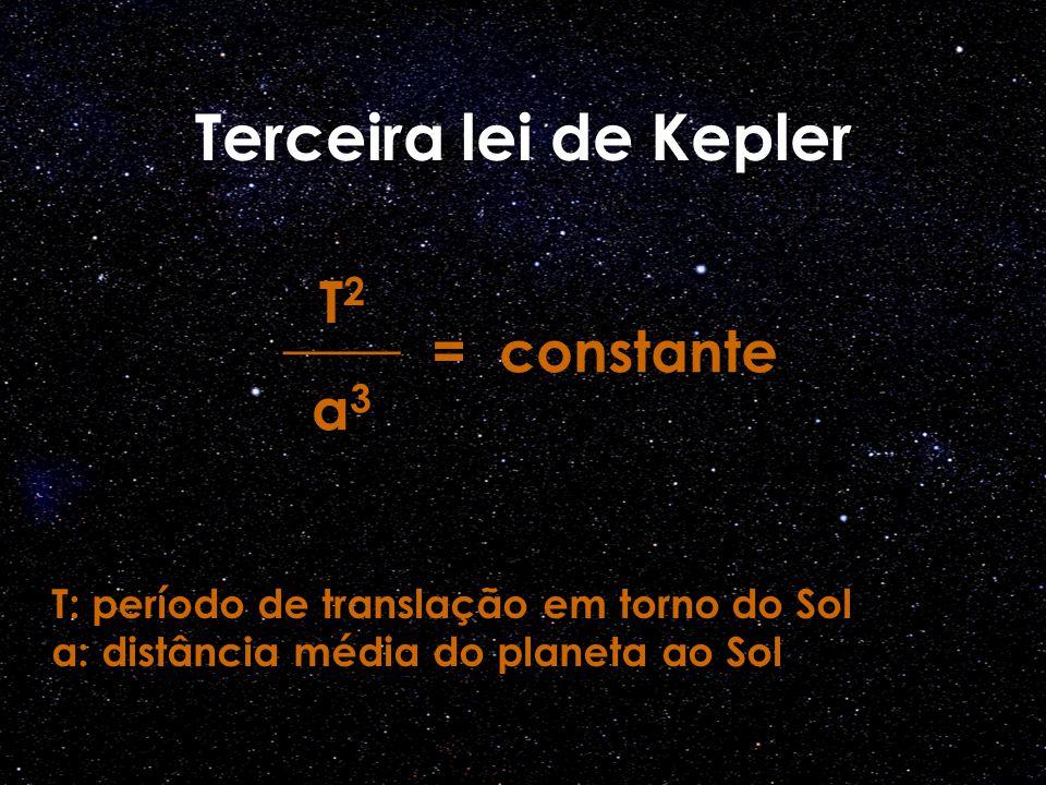 Terceira lei de Kepler T2T2 ____ a3a3 =constante T: período de translação em torno do Sol a: distância média do planeta ao Sol