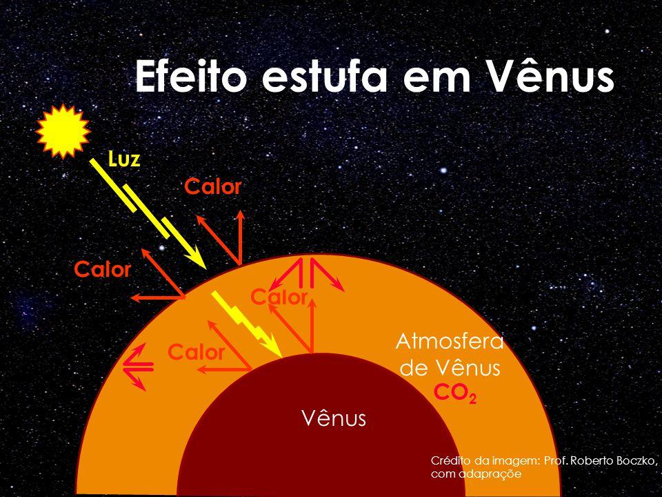 Efeito estufa em Vênus Calor Atmosfera de Vênus Vênus Luz CO 2 Crédito da imagem: Prof. Roberto Boczko, com adapraçõe