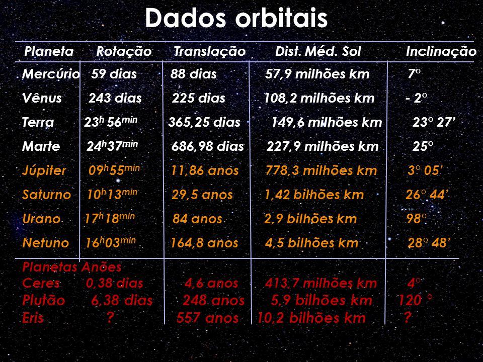 Mercúrio 59 dias 88 dias 57,9 milhões km 7° Vênus 243 dias 225 dias 108,2 milhões km - 2° Terra 23 h 56 min 365,25 dias 149,6 milhões km 23° 27 Marte