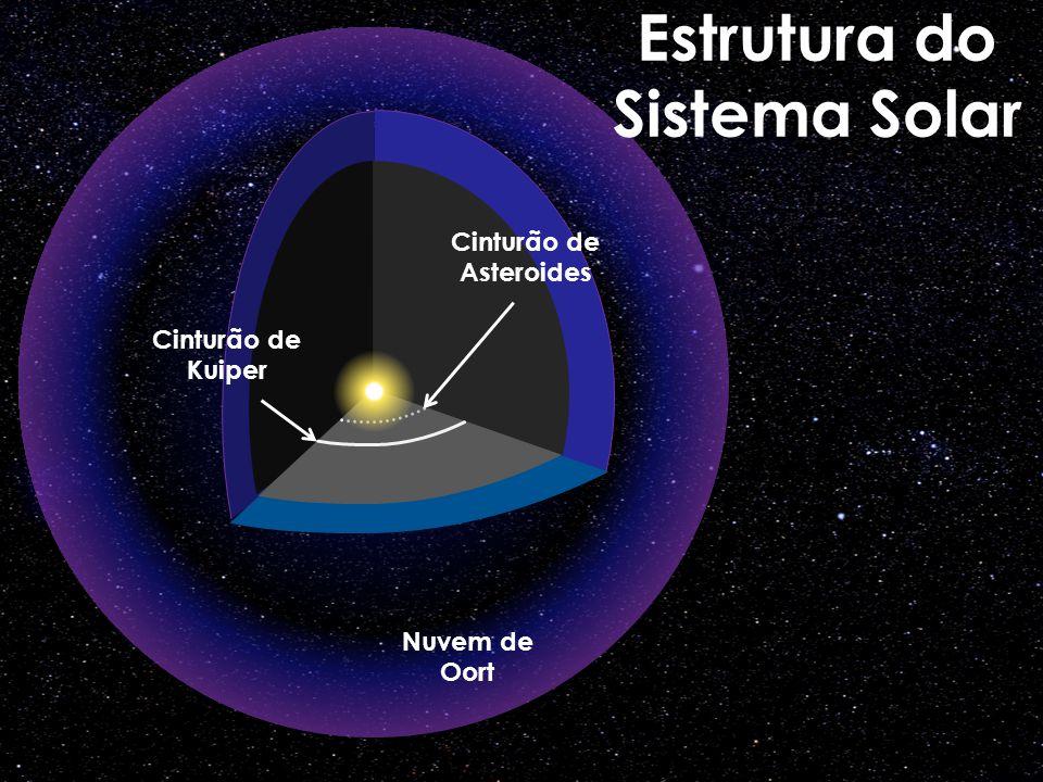 Cinturão de Asteroides Cinturão de Kuiper Nuvem de Oort Estrutura do Sistema Solar