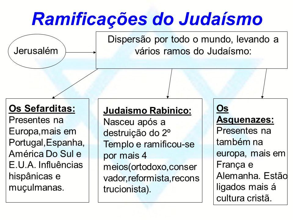 Ramificações do Judaísmo Jerusalém Dispersão por todo o mundo, levando a vários ramos do Judaísmo: Os Sefarditas: Presentes na Europa,mais em Portugal