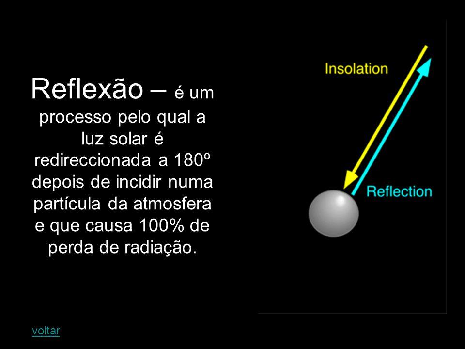 Absorção – se interceptados, alguns gases e partículas na atmosfera têm a capacidade de absorver a radiação, convertendo-a em energia calorífica.