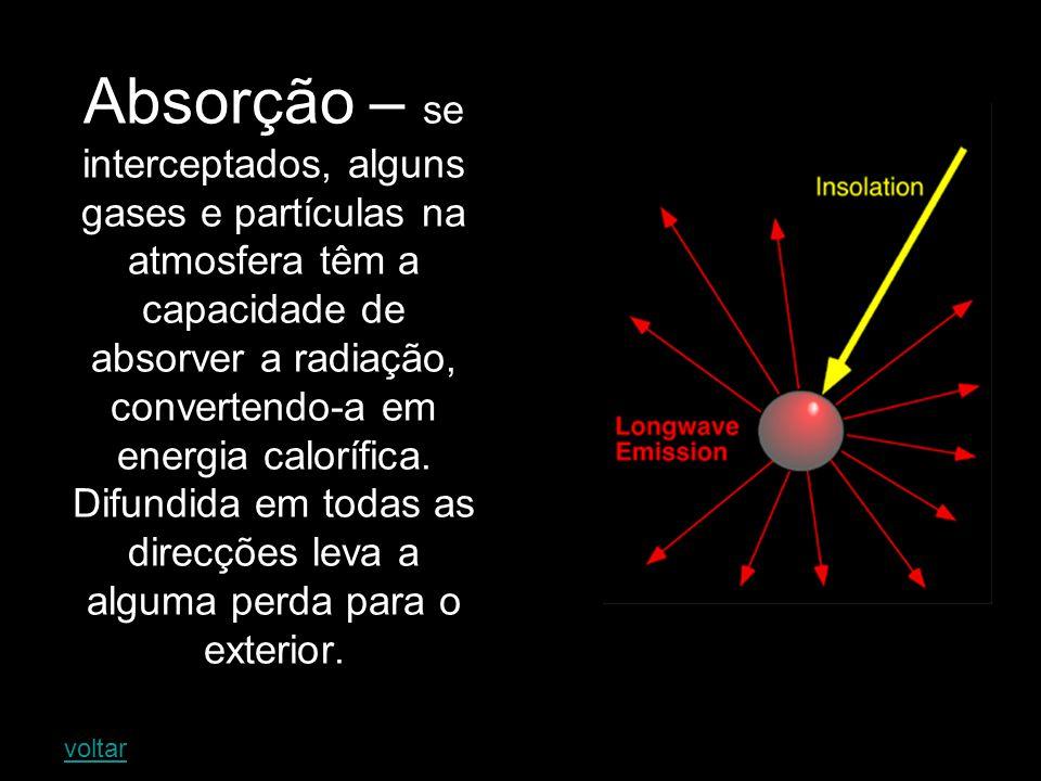 Difusão – ocorre quando pequenas partículas e moléculas de gás difundem radiação em todas as direcções.