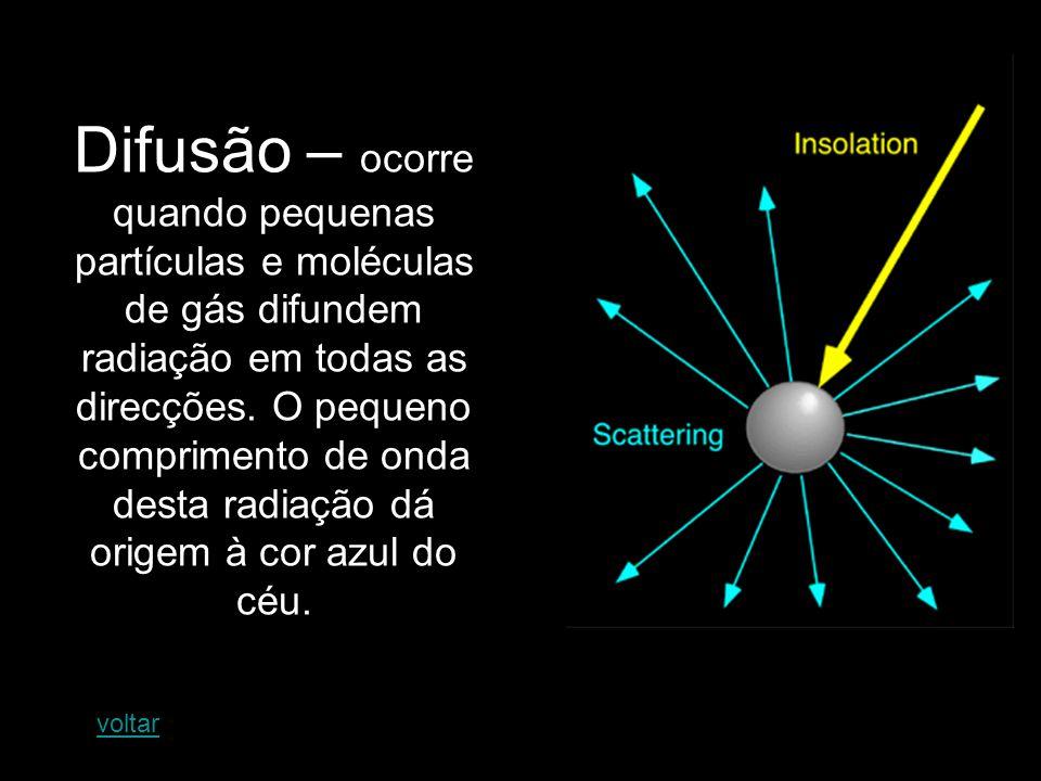 Difusão – ocorre quando pequenas partículas e moléculas de gás difundem radiação em todas as direcções. O pequeno comprimento de onda desta radiação d
