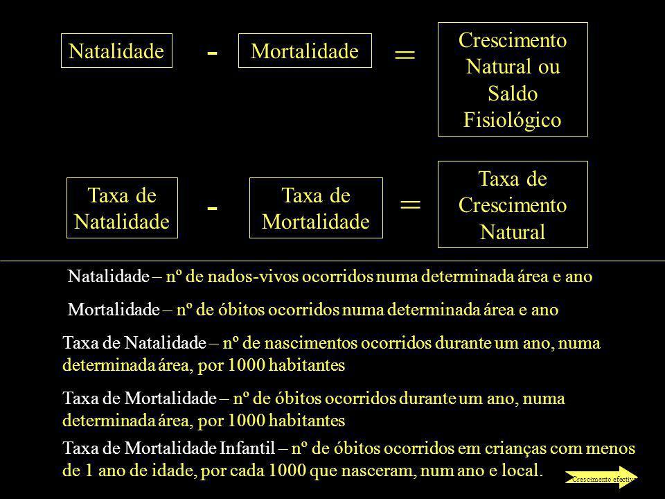 NatalidadeMortalidade Crescimento Natural ou Saldo Fisiológico - = Taxa de Natalidade Taxa de Mortalidade Taxa de Crescimento Natural -= Natalidade –