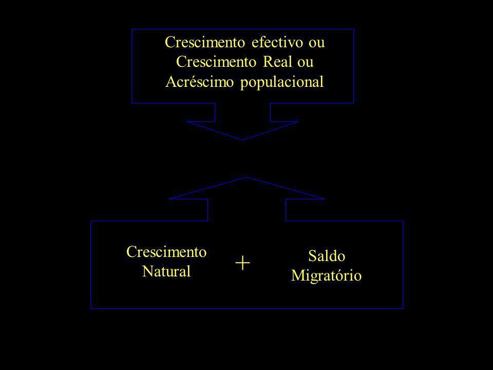 Crescimento efectivo ou Crescimento Real ou Acréscimo populacional Crescimento Natural Saldo Migratório +