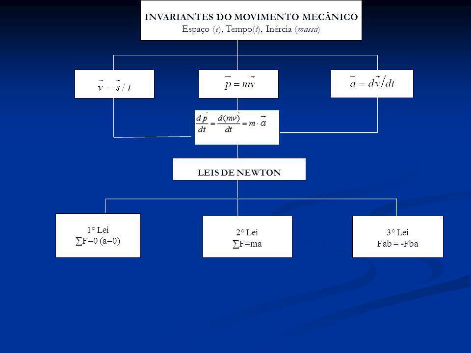 1° Lei F=0 (a=0) 3° Lei Fab = -Fba 2° Lei F=ma INVARIANTES DO MOVIMENTO MECÂNICO Espaço (e), Tempo(t), Inércia (massa) LEIS DE NEWTON