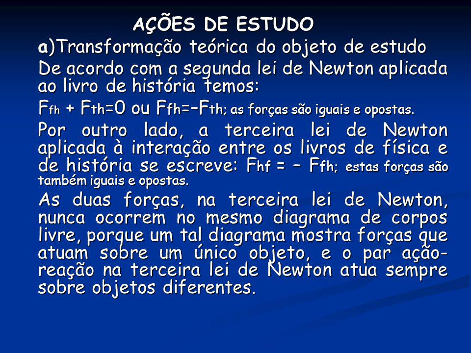AÇÕES DE ESTUDO a)Transformação teórica do objeto de estudo De acordo com a segunda lei de Newton aplicada ao livro de história temos: F fh + F th =0