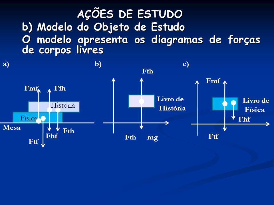 AÇÕES DE ESTUDO b) Modelo do Objeto de Estudo O modelo apresenta os diagramas de forças de corpos livres Livro de História Ffh Fth mg História Física