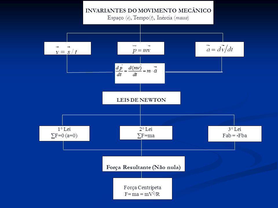 1° Lei F=0 (a=0) 3° Lei Fab = -Fba 2° Lei F=ma INVARIANTES DO MOVIMENTO MECÂNICO Espaço (e), Tempo(t), Inércia (massa) LEIS DE NEWTON Força Resultante