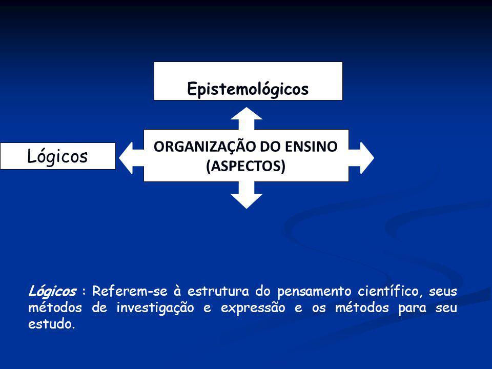 Epistemológicos Lógicos ORGANIZAÇÃO DO ENSINO (ASPECTOS) Lógicos : Referem-se à estrutura do pensamento científico, seus métodos de investigação e exp