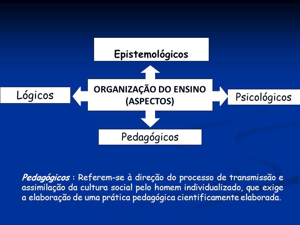 Epistemológicos Psicológicos Lógicos Pedagógicos ORGANIZAÇÃO DO ENSINO (ASPECTOS) Pedagógicos : Referem-se à direção do processo de transmissão e assi