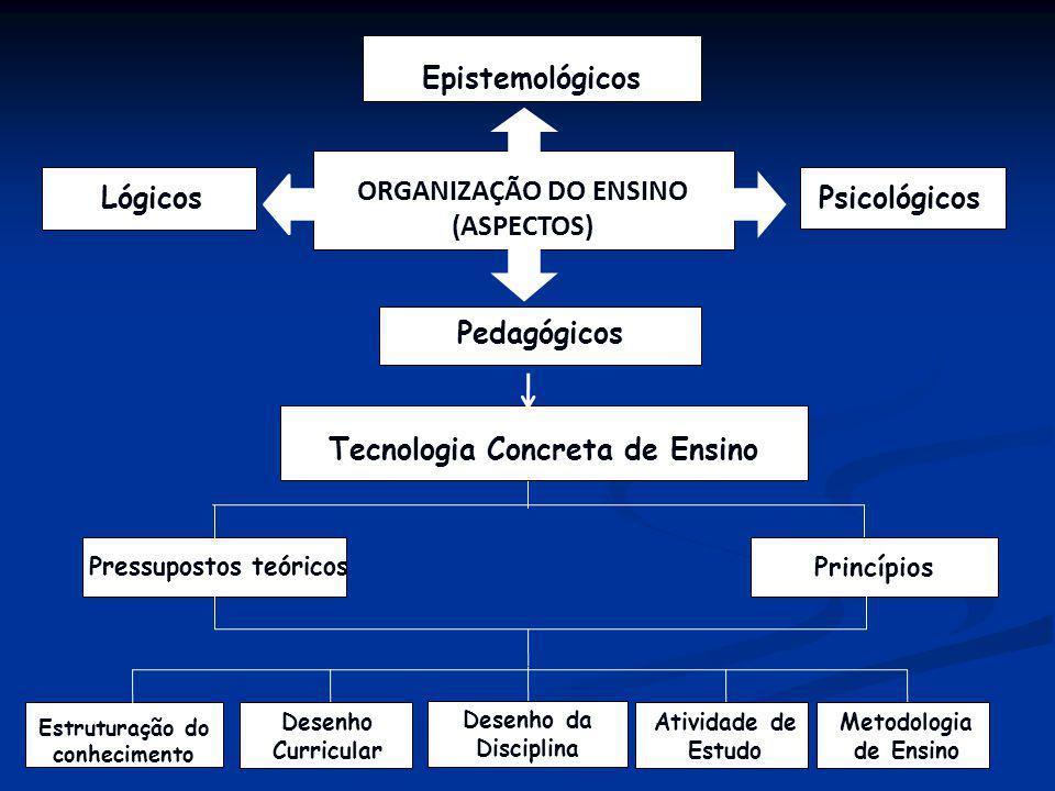 Epistemológicos PsicológicosLógicos Pedagógicos ORGANIZAÇÃO DO ENSINO (ASPECTOS) Tecnologia Concreta de Ensino Pressupostos teóricos Princípios Desenh