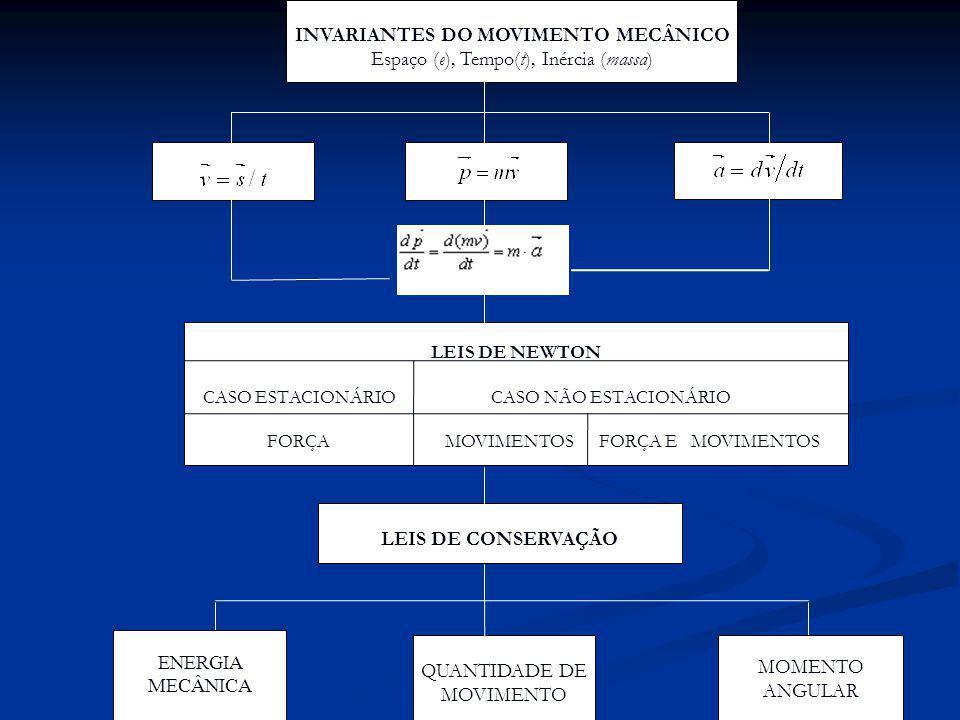 LEIS DE CONSERVAÇÃO ENERGIA MECÂNICA MOMENTO ANGULAR QUANTIDADE DE MOVIMENTO INVARIANTES DO MOVIMENTO MECÂNICO Espaço (e), Tempo(t), Inércia (massa) L