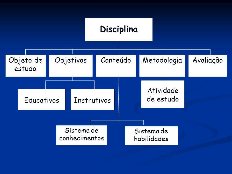 Objeto de estudo AvaliaçãoMetodologiaObjetivos Instrutivos Conteúdo Atividade de estudo Sistema de habilidades Disciplina Educativos Sistema de conhec