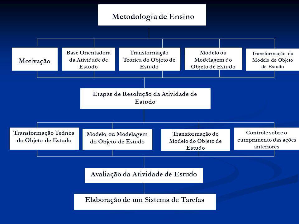 Modelo ou Modelagem do Objeto de Estudo Etapas de Resolução da Atividade de Estudo Transformação Teórica do Objeto de Estudo Transformação Teórica do