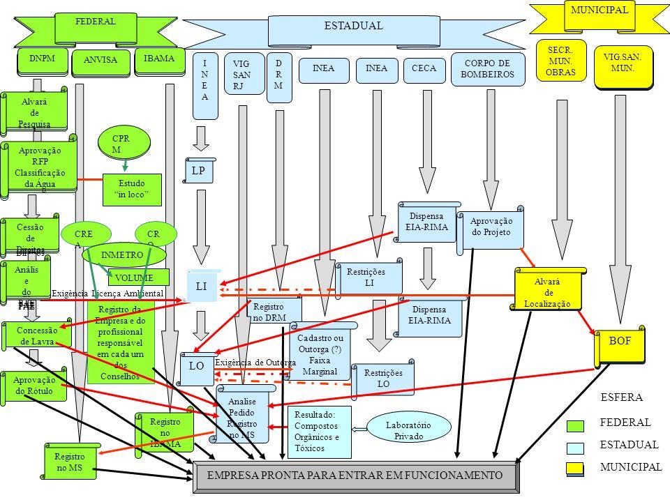 Restrições LI VIG.SAN. MUN. ANVISA IBAMADNPM INEAINEA DRMDRM INEA CECA CORPO DE BOMBEIROS Alvará de Pesquisa Aprovação RFP Classificação da Água Cessã