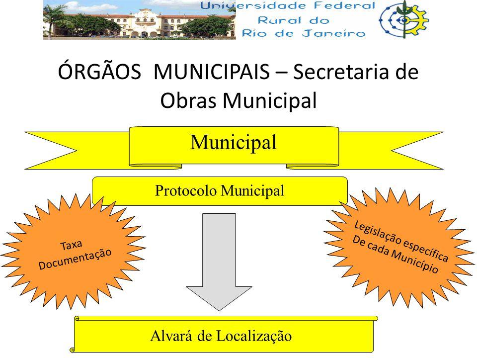 ÓRGÃOS MUNICIPAIS – Secretaria de Obras Municipal Municipal Protocolo Municipal Alvará de Localização Legislação específica De cada Município Taxa Doc