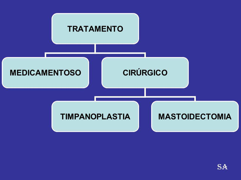 TRATAMENTO MEDICAMENTOSOCIRÚRGICO TIMPANOPLASTIAMASTOIDECTOMIA SA