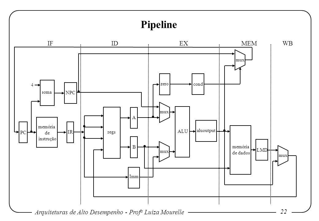 Arquiteturas de Alto Desempenho - Prof a Luiza Mourelle 22 Pipeline memória de instrução soma regs ALU memória de dados A B Imm zero cond LMD NPC IR P