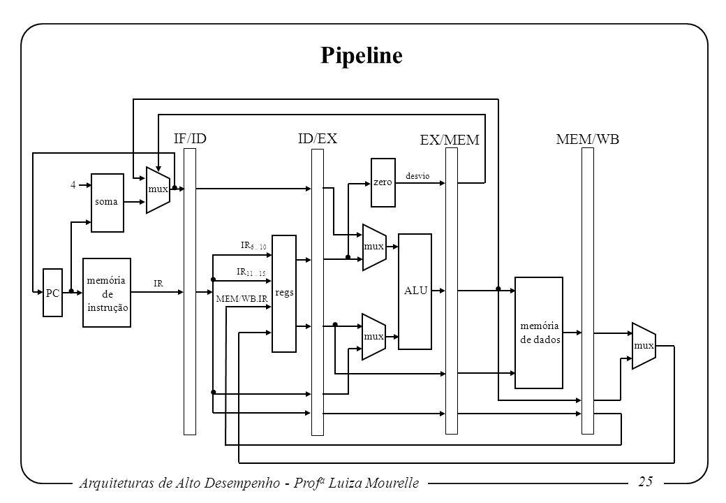 Arquiteturas de Alto Desempenho - Prof a Luiza Mourelle 25 memória de instrução soma regs ALU memória de dados zero PC mux 4 Pipeline mux IF/ID ID/EX