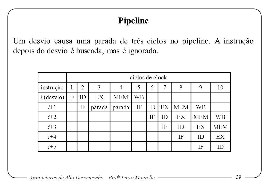Arquiteturas de Alto Desempenho - Prof a Luiza Mourelle 29 Pipeline Um desvio causa uma parada de três ciclos no pipeline. A instrução depois do desvi