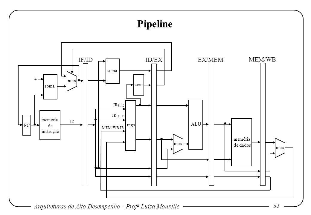 Arquiteturas de Alto Desempenho - Prof a Luiza Mourelle 31 memória de instrução soma regs ALU memória de dados PC mux 4 IF/ID ID/EX EX/MEM MEM/WB IR 6
