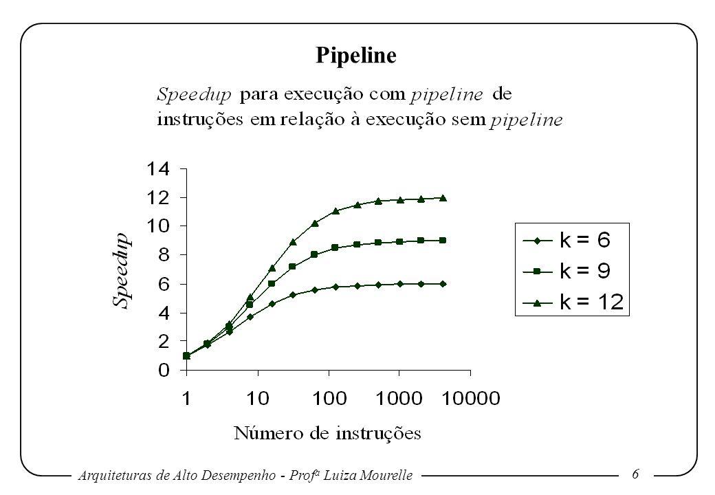 Arquiteturas de Alto Desempenho - Prof a Luiza Mourelle 6 Pipeline