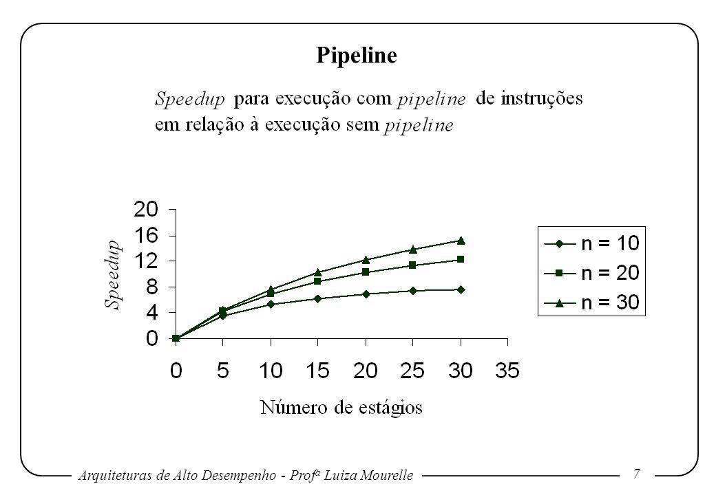 Arquiteturas de Alto Desempenho - Prof a Luiza Mourelle 28 Pipeline Se a instrução i for um desvio a ser tomado, então o PC será modificado ao final do estágio MEM, após o complemento do cálculo do endereço e comparação.