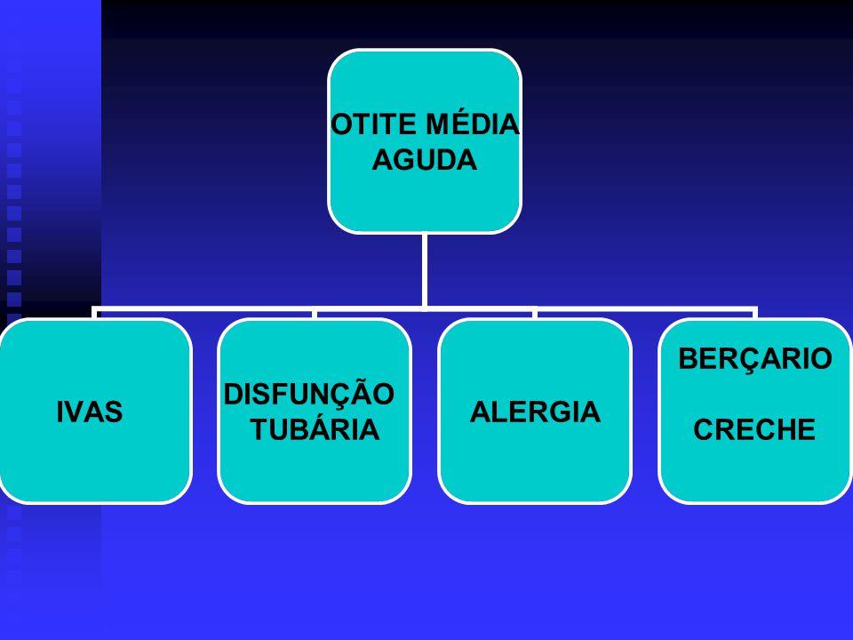 FUNÇÕES DA TA VENTILAÇÃO DA ORELHA MÉDIA CLEARANCE TUBÁRIO (MUSCULAR E CILIAR) PROTEÇÃO DA ORELHA MÉDIA