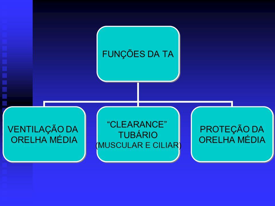 Classificação: Classificação:Viral Supurativa (bacteriana) RecorrenteNecrosante Classificação: Classificação:Viral Supurativa (bacteriana) RecorrenteNecrosante