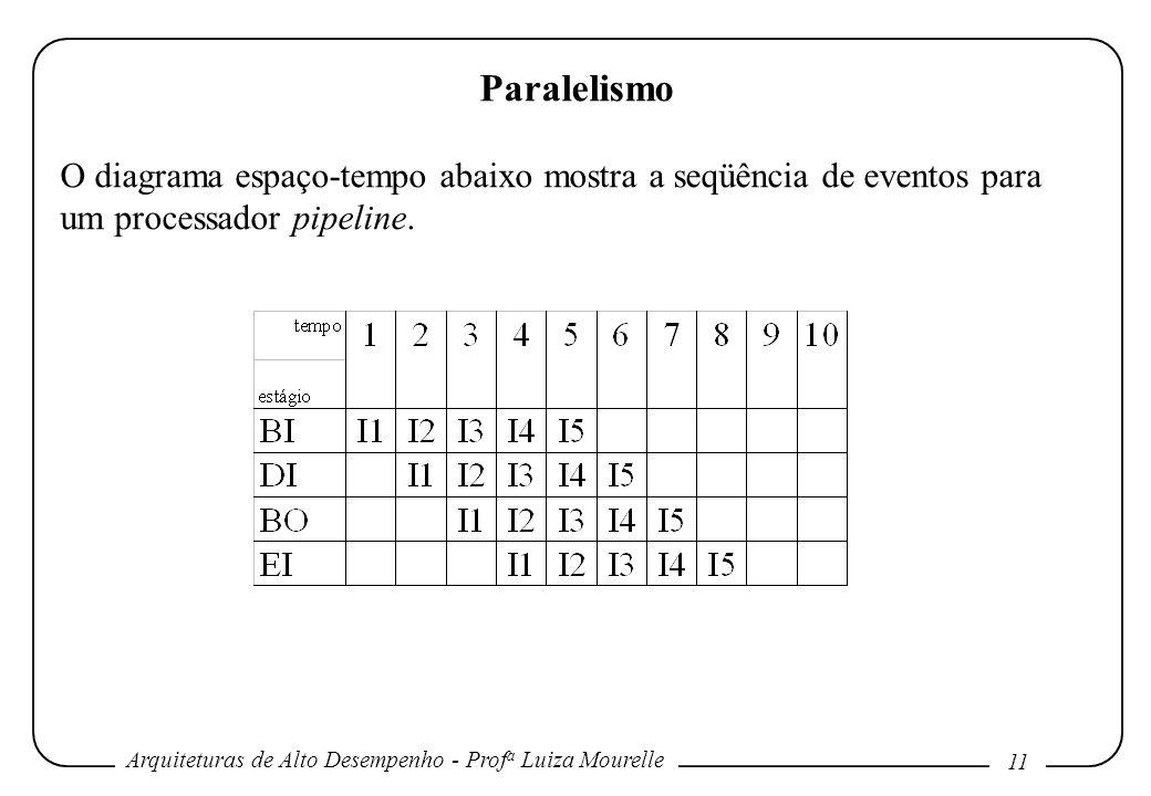 Arquiteturas de Alto Desempenho - Prof a Luiza Mourelle 11 Paralelismo O diagrama espaço-tempo abaixo mostra a seqüência de eventos para um processador pipeline.